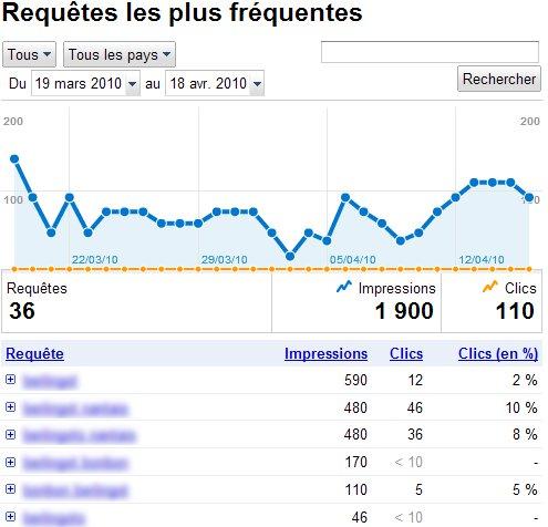 Google Outils Webmasters: requêtes fréquentes