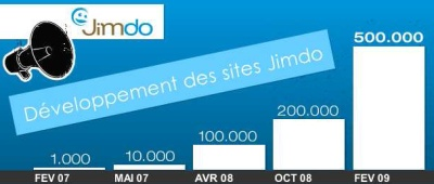 Progression du nombre de sites Jimdo