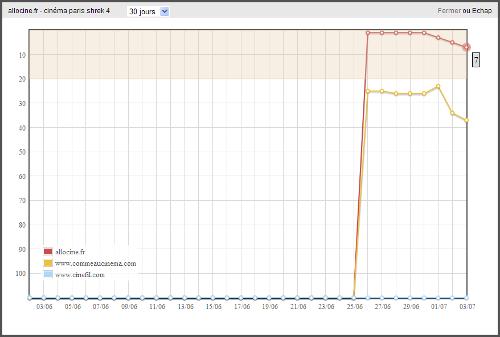 Exemple de graphique de positionnement avec Myposeo